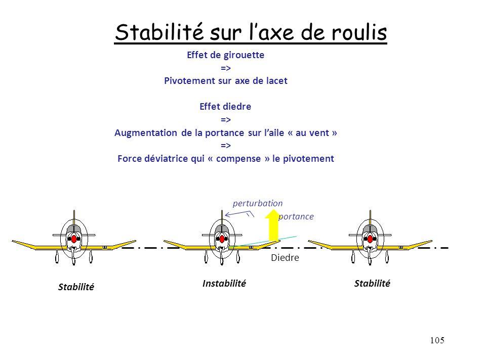 105 Stabilité sur laxe de roulis Diedre Effet de girouette => Pivotement sur axe de lacet Effet diedre => Augmentation de la portance sur laile « au v
