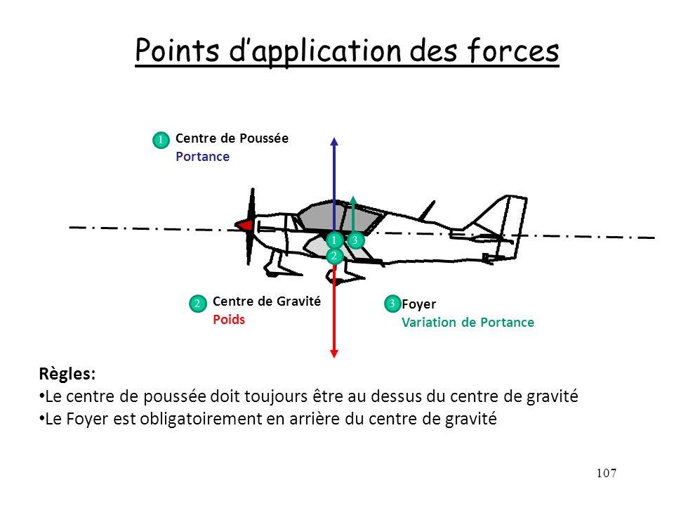 107 Points dapplication des forces Centre de Poussée Portance Centre de Gravité Poids Foyer Variation de Portance 1 2 3 1 23 Règles: Le centre de pous