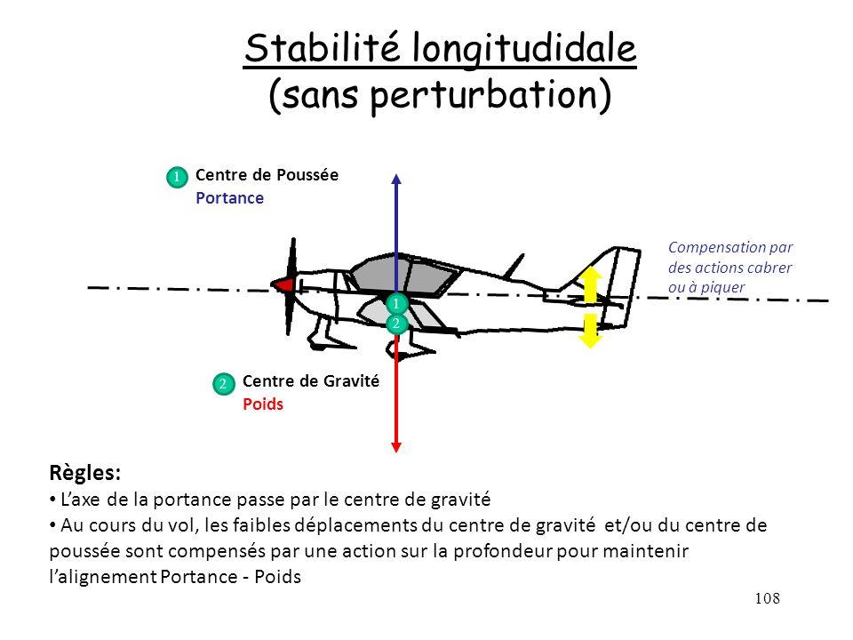 108 Stabilité longitudidale (sans perturbation) Centre de Poussée Portance Centre de Gravité Poids 1 2 1 2 Règles: Laxe de la portance passe par le ce