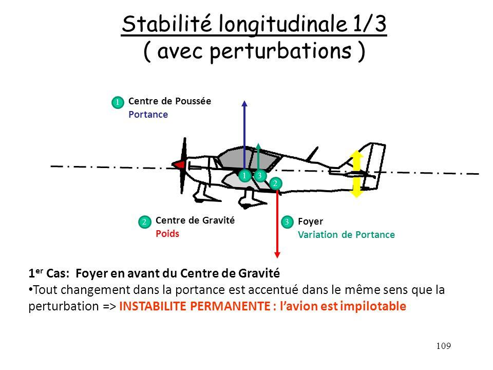 109 Stabilité longitudinale 1/3 ( avec perturbations ) Centre de Poussée Portance Centre de Gravité Poids Foyer Variation de Portance 1 2 3 1 23 1 er