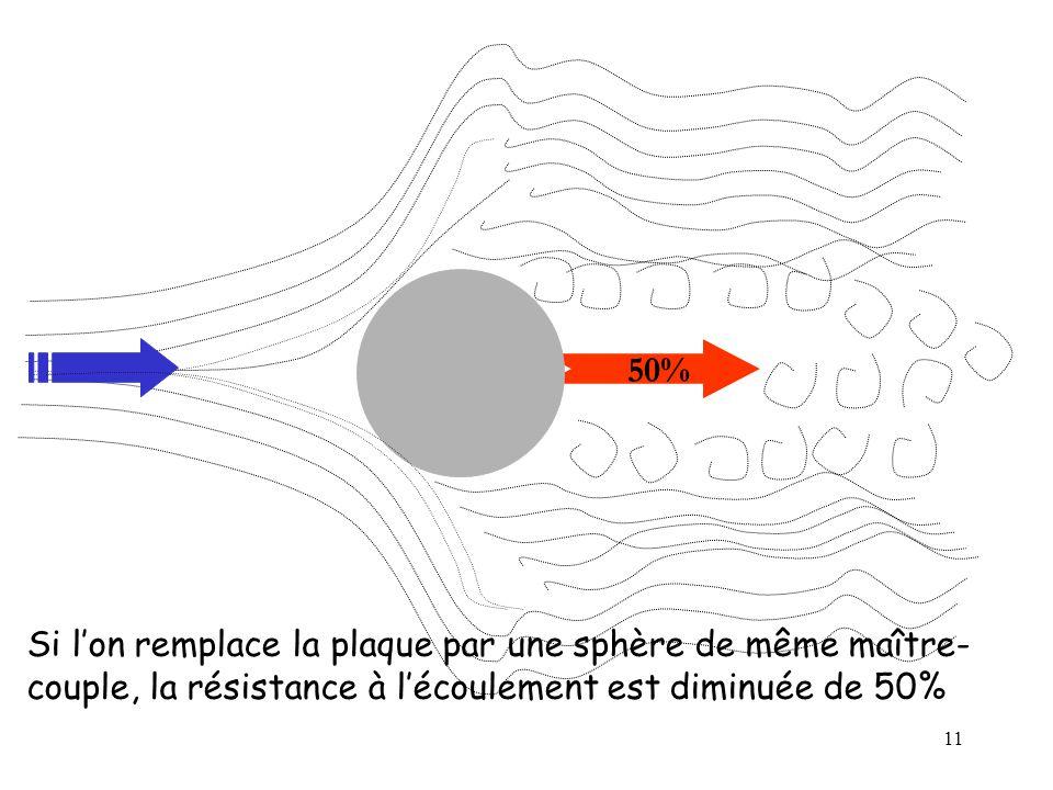 11 50% Si lon remplace la plaque par une sphère de même maître- couple, la résistance à lécoulement est diminuée de 50%