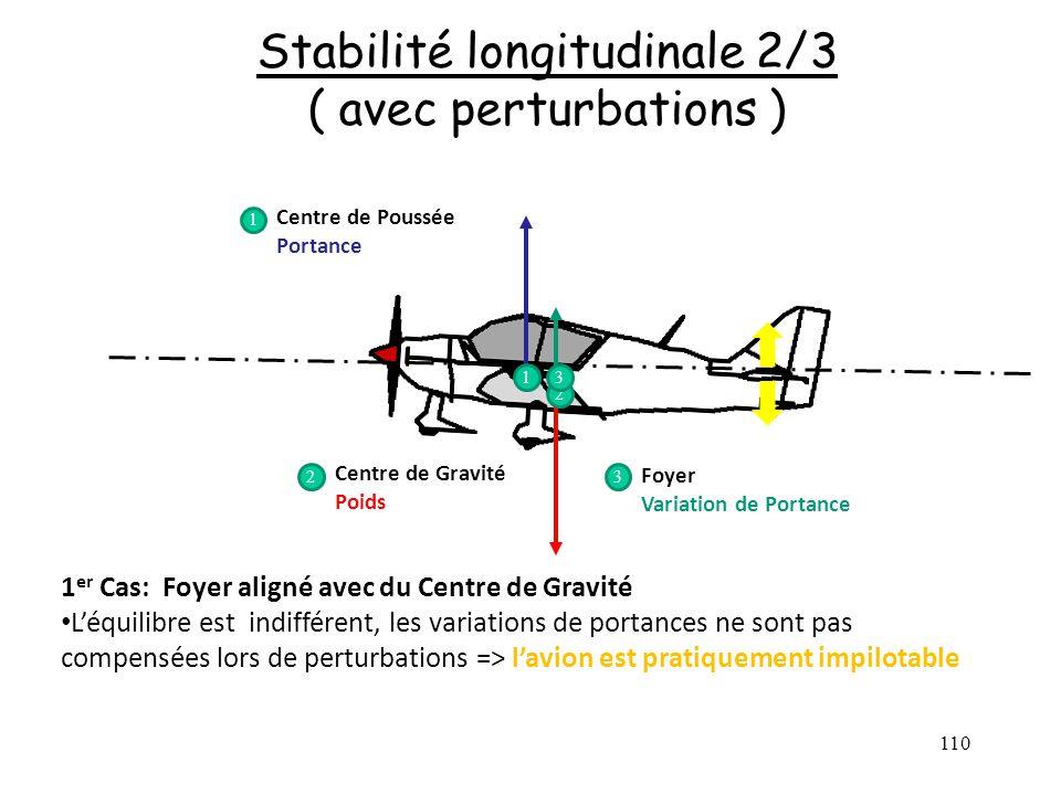 110 Stabilité longitudinale 2/3 ( avec perturbations ) Centre de Poussée Portance Centre de Gravité Poids Foyer Variation de Portance 1 2 3 1 23 1 er