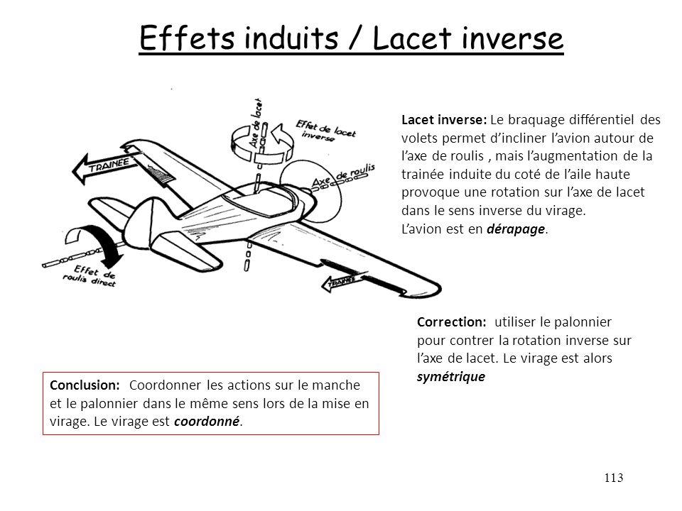 113 Effets induits / Lacet inverse Lacet inverse: Le braquage différentiel des volets permet dincliner lavion autour de laxe de roulis, mais laugmenta