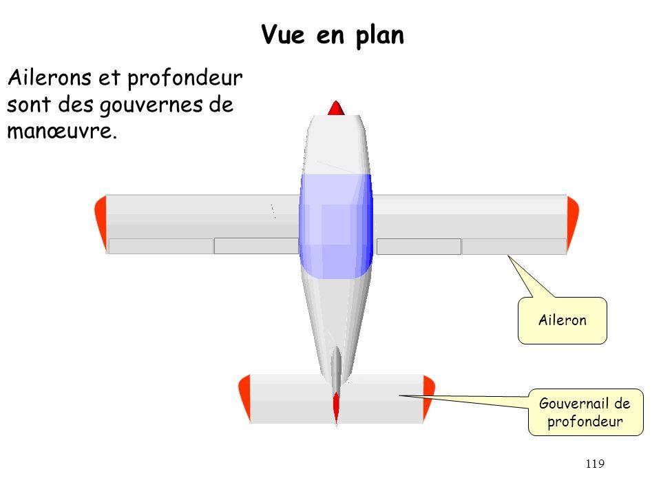 119 Vue en plan Aileron Gouvernail de profondeur Ailerons et profondeur sont des gouvernes de manœuvre.
