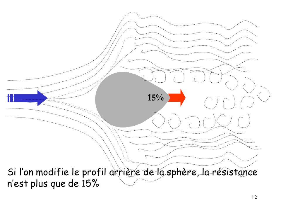 12 15% Si lon modifie le profil arrière de la sphère, la résistance nest plus que de 15%