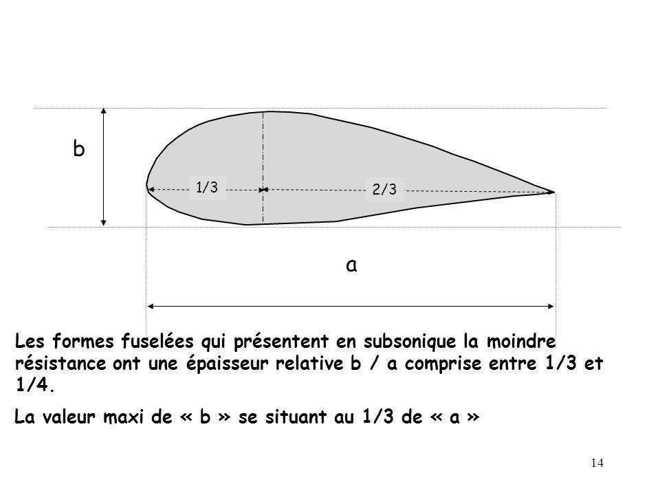 14 Les formes fuselées qui présentent en subsonique la moindre résistance ont une épaisseur relative b / a comprise entre 1/3 et 1/4. b a La valeur ma