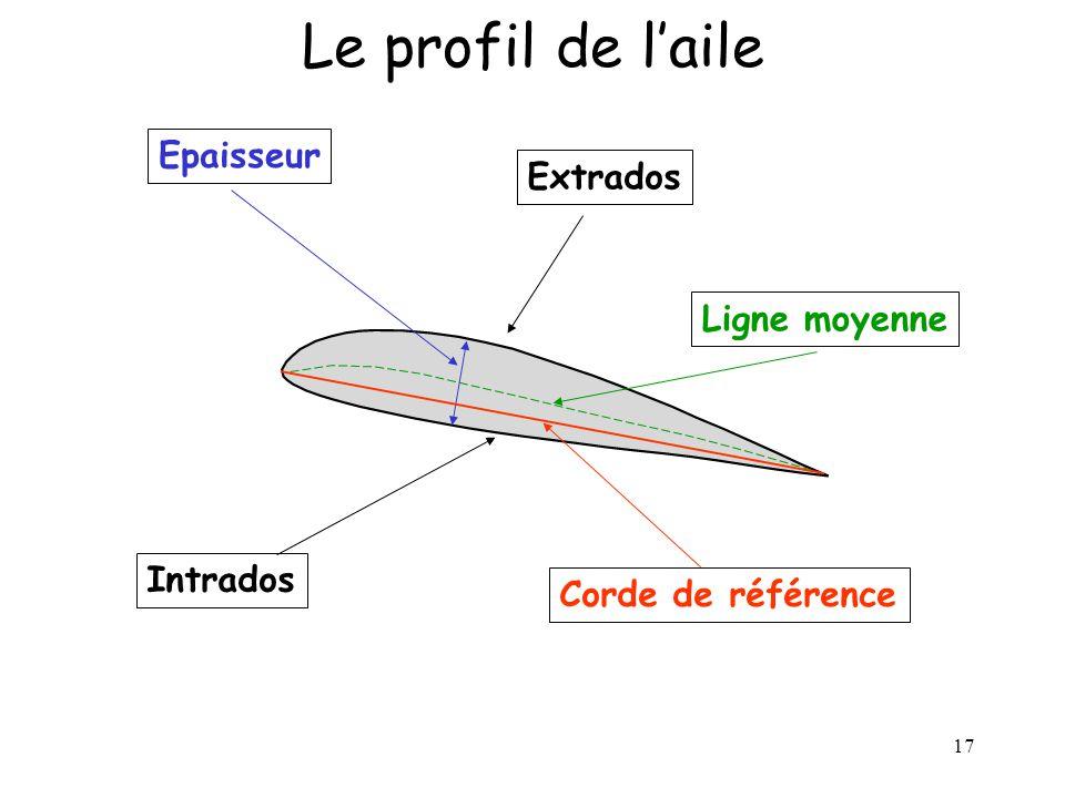 17 Intrados Epaisseur Ligne moyenne Le profil de laile Corde de référence Extrados