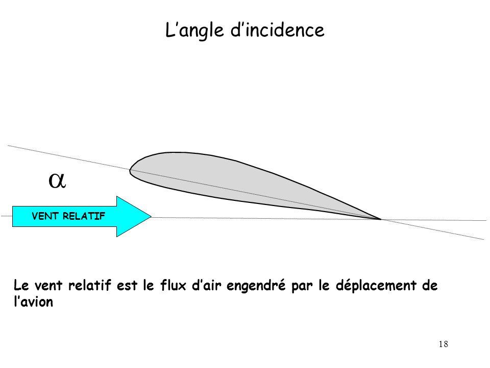 18 Langle dincidence VENT RELATIF Le vent relatif est le flux dair engendré par le déplacement de lavion