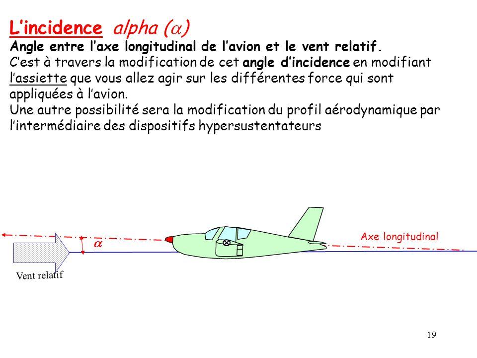 19 Lincidence alpha ( ) Angle entre laxe longitudinal de lavion et le vent relatif. Cest à travers la modification de cet angle dincidence en modifian