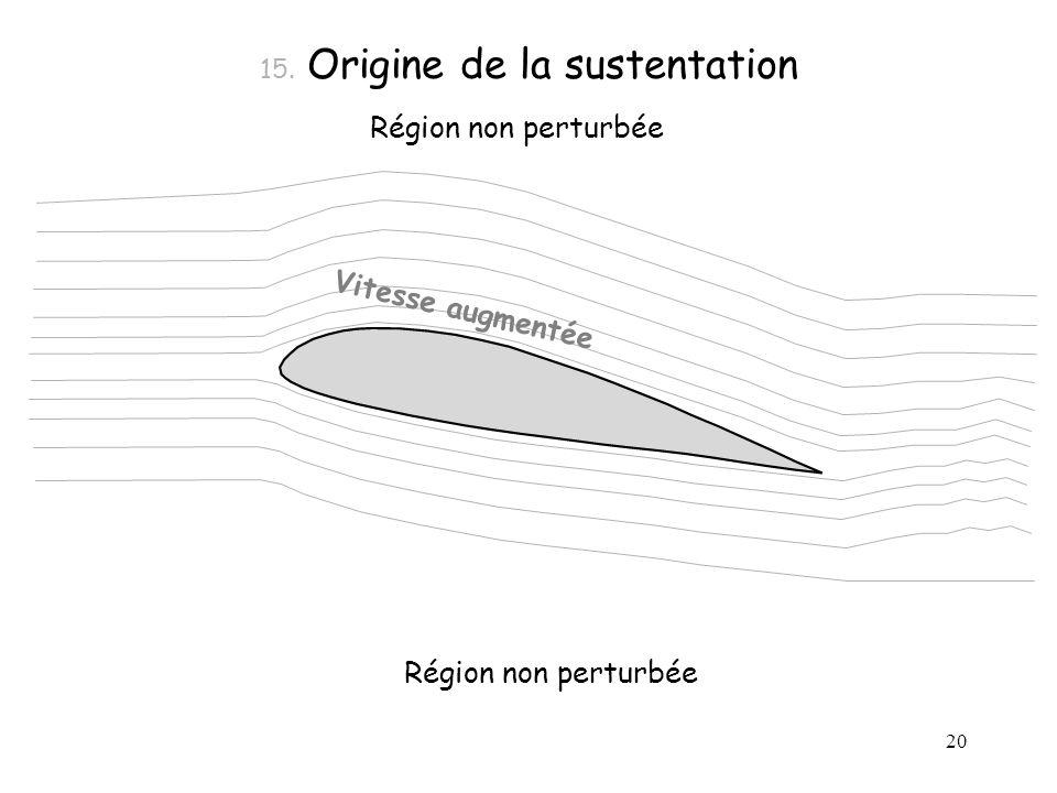 20 15. Origine de la sustentation Région non perturbée Vitesse augmentée