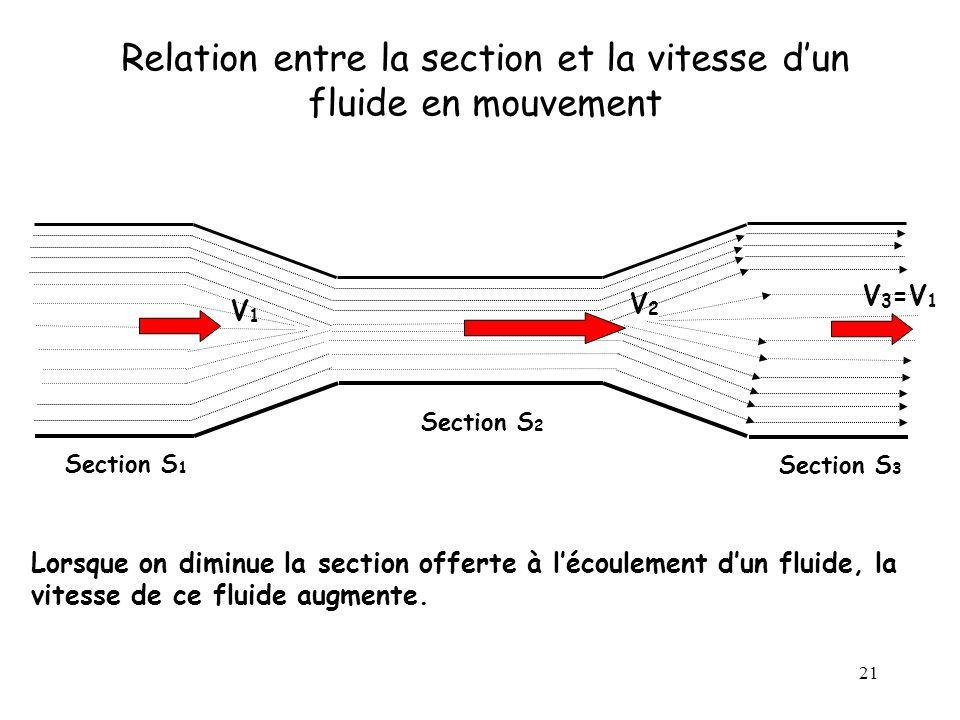 21 Relation entre la section et la vitesse dun fluide en mouvement Section S 1 Section S 2 Section S 3 V1V1 V2V2 V 3 =V 1 Lorsque on diminue la sectio