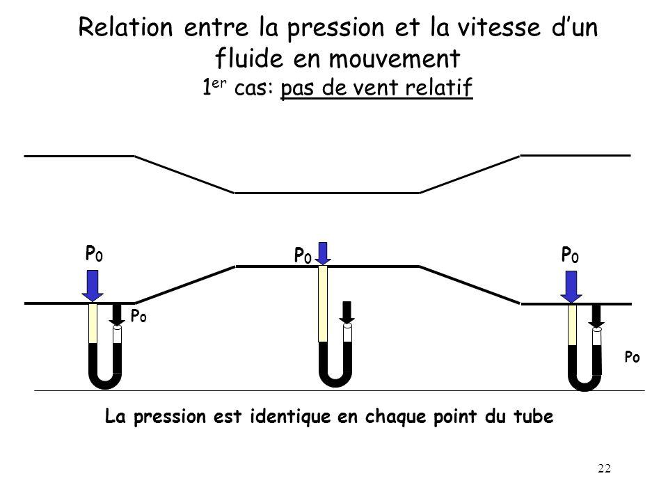 22 Relation entre la pression et la vitesse dun fluide en mouvement 1 er cas: pas de vent relatif La pression est identique en chaque point du tube P0