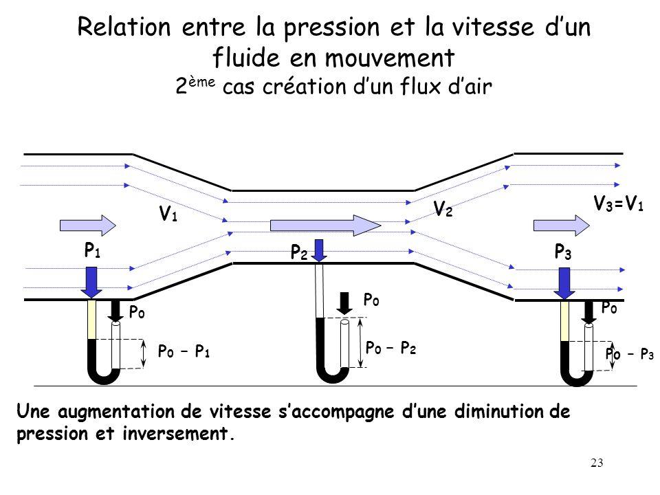 23 Relation entre la pression et la vitesse dun fluide en mouvement 2 ème cas création dun flux dair V1V1 V2V2 V 3 =V 1 Une augmentation de vitesse sa