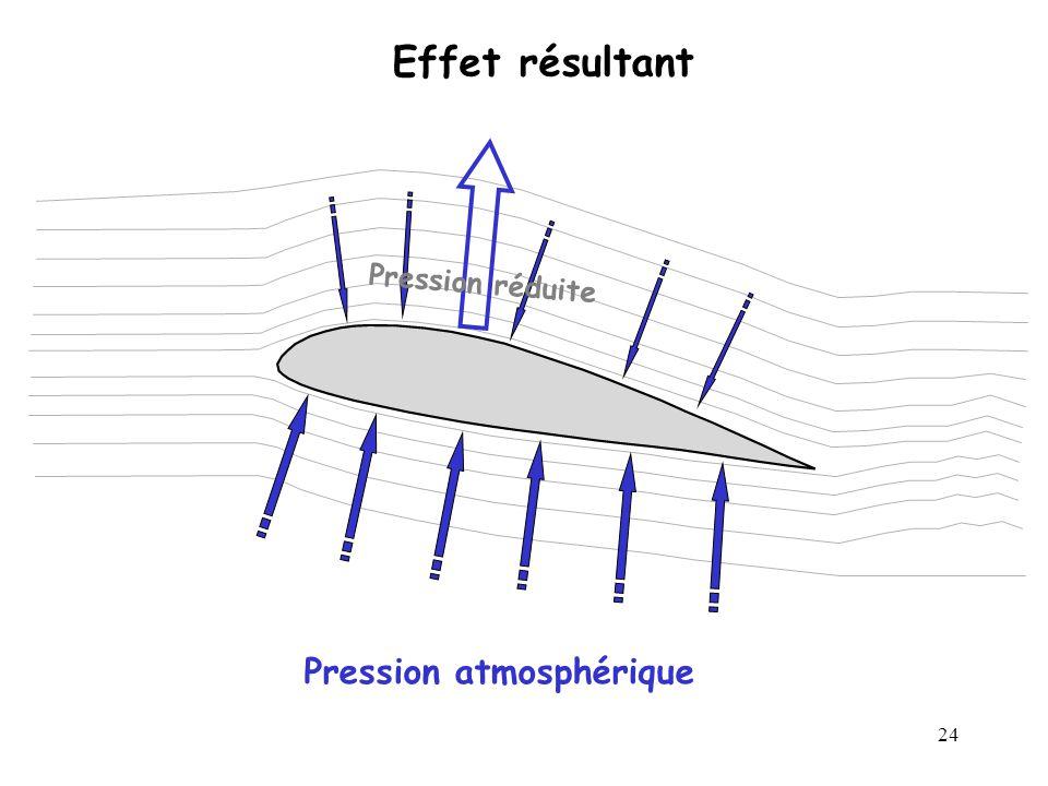 24 Pression atmosphérique Effet résultant Pression réduite