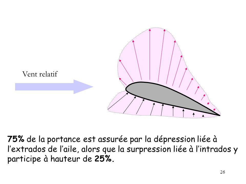 26 75% de la portance est assurée par la dépression liée à lextrados de laile, alors que la surpression liée à lintrados y participe à hauteur de 25%.