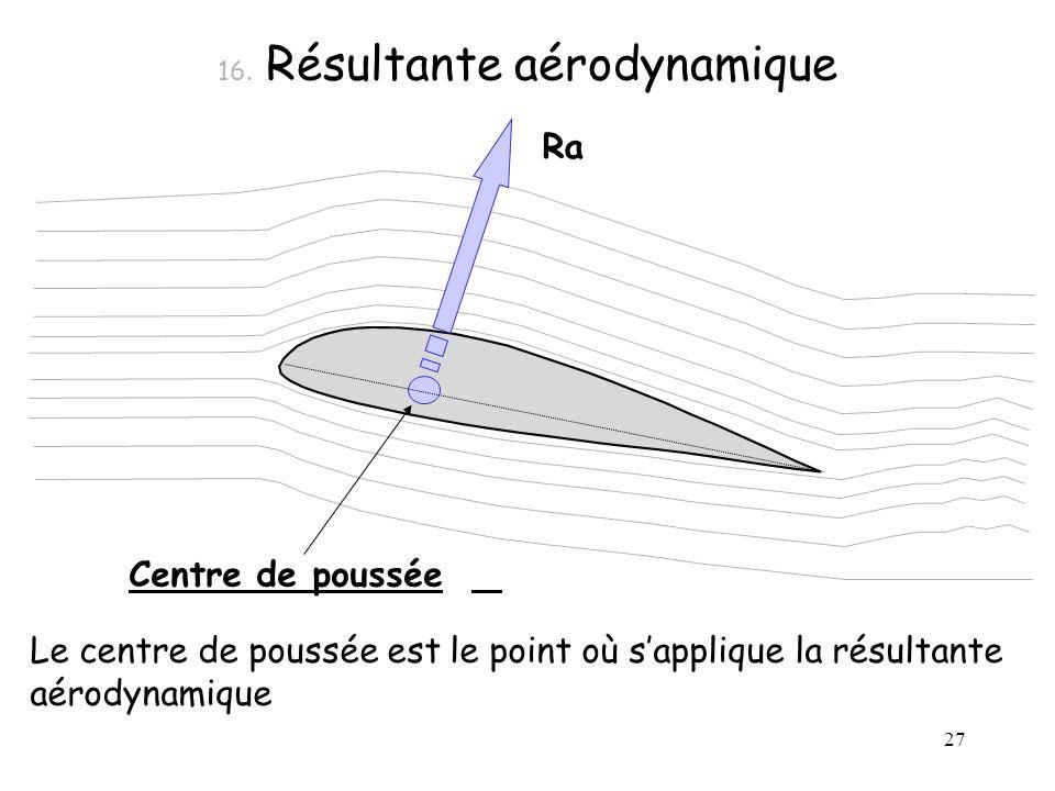 27 16. Résultante aérodynamique Ra Centre de poussée Le centre de poussée est le point où sapplique la résultante aérodynamique