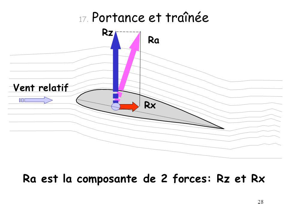 28 17. Portance et traînée Ra Ra est la composante de 2 forces: Rz et Rx Rx Rz Vent relatif