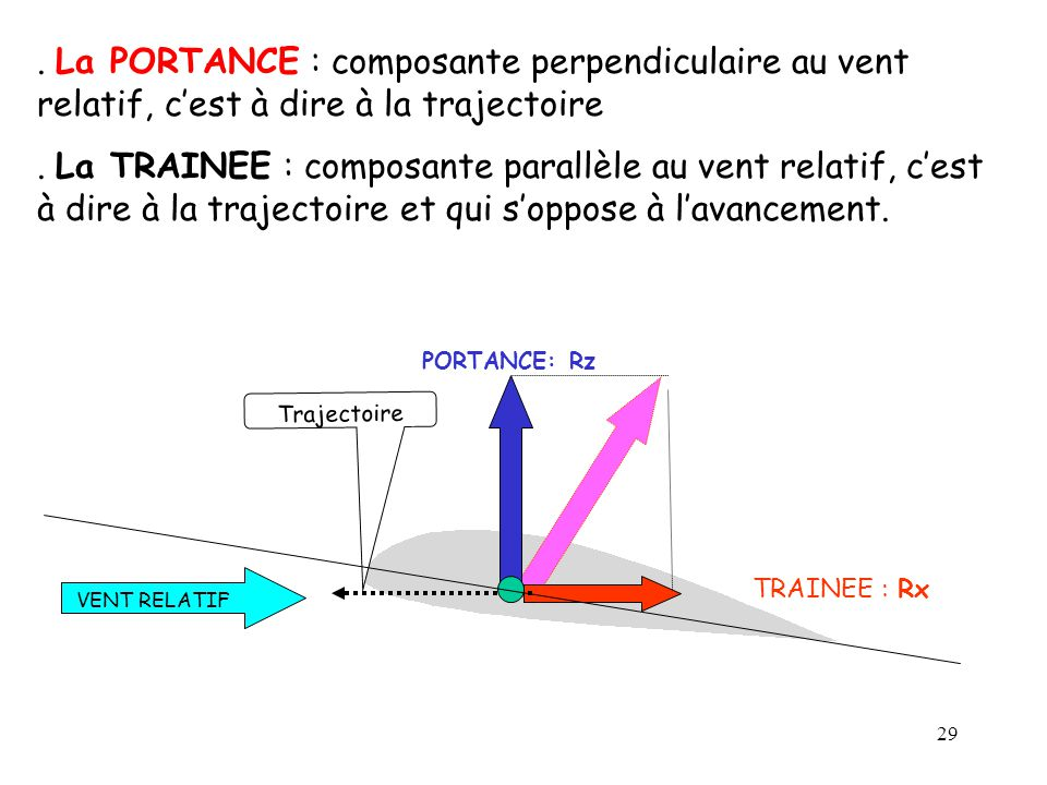 29 TRAINEE : Rx PORTANCE: Rz VENT RELATIF. La PORTANCE : composante perpendiculaire au vent relatif, cest à dire à la trajectoire. La TRAINEE : compos