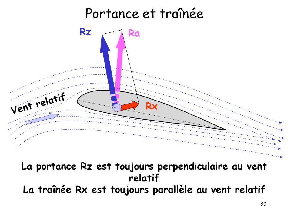 30 Portance et traînée Ra La portance Rz est toujours perpendiculaire au vent relatif La traînée Rx est toujours parallèle au vent relatif Rx Rz Vent