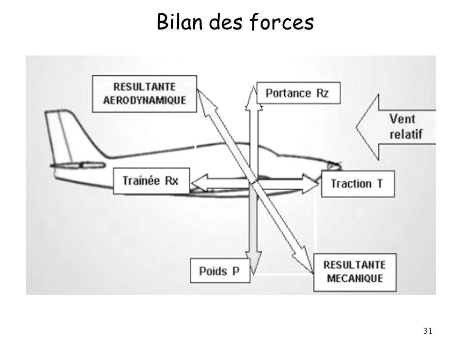 31 Bilan des forces