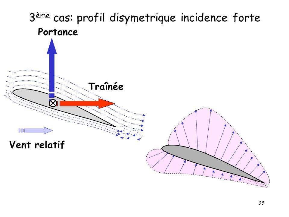 35 3 ème cas: profil disymetrique incidence forte Traînée Portance Vent relatif