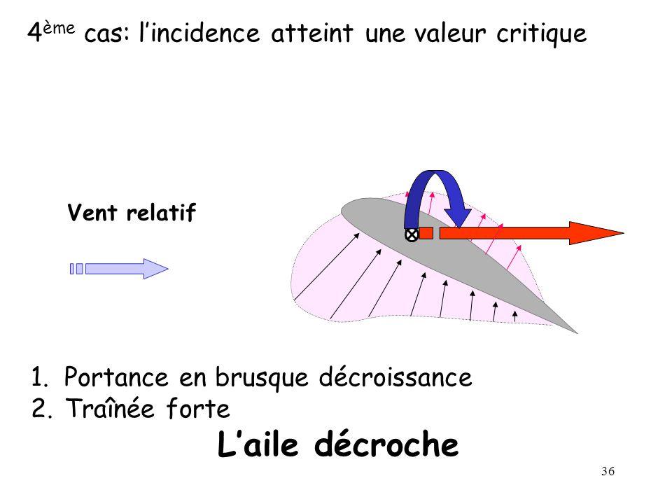 36 4 ème cas: lincidence atteint une valeur critique Vent relatif 1.Portance en brusque décroissance 2.Traînée forte Laile décroche