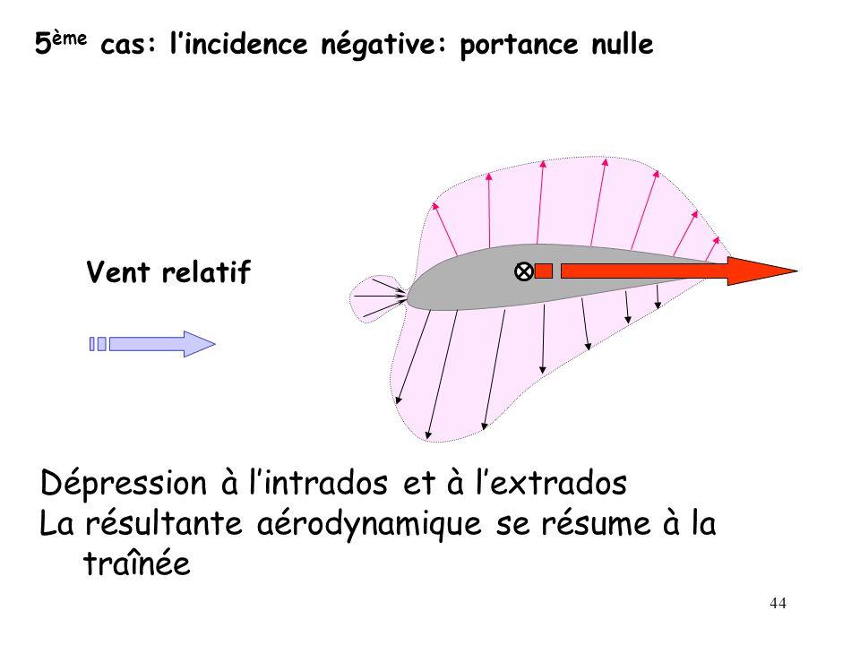 44 5 ème cas: lincidence négative: portance nulle Vent relatif Dépression à lintrados et à lextrados La résultante aérodynamique se résume à la traîné