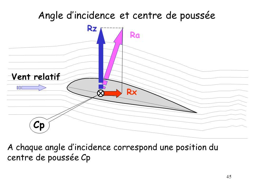 45 Angle dincidence et centre de poussée Ra Cp Rx Rz Vent relatif A chaque angle dincidence correspond une position du centre de poussée Cp