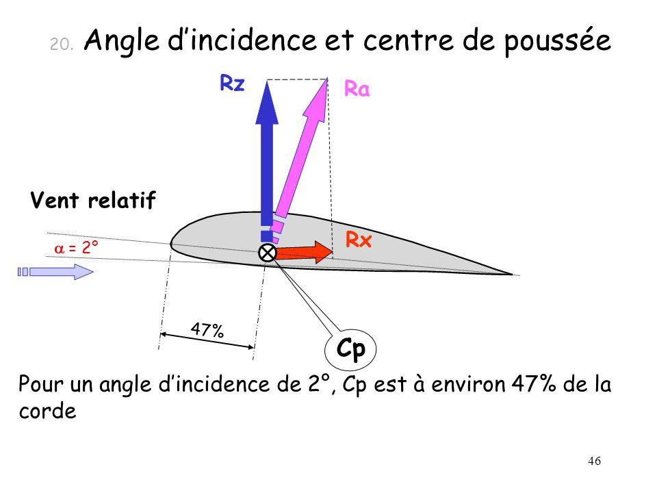 46 Ra Cp Rx Rz 20. Angle dincidence et centre de poussée Vent relatif Pour un angle dincidence de 2°, Cp est à environ 47% de la corde 47% = 2°