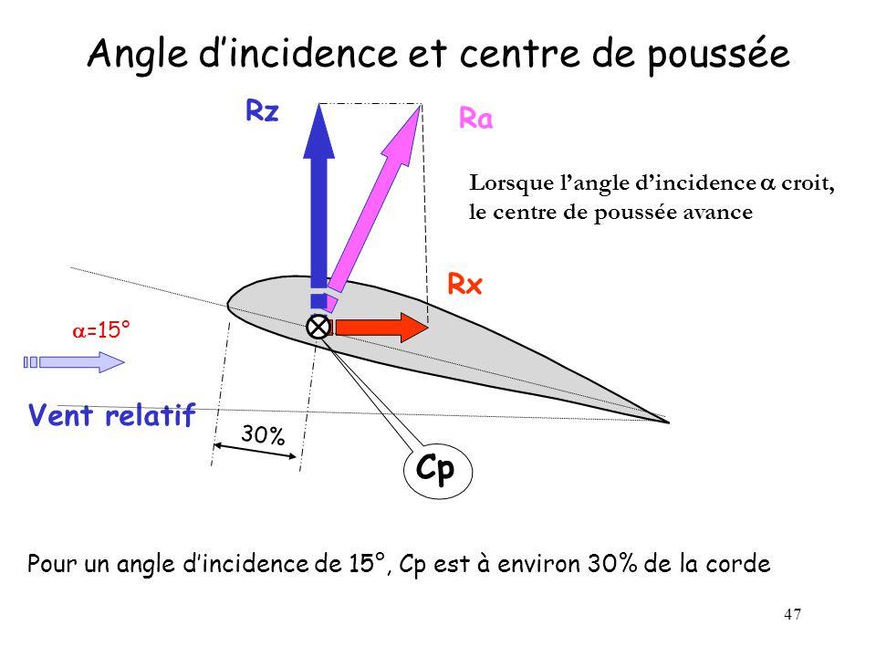 47 Ra Cp Rx Rz Angle dincidence et centre de poussée Vent relatif Pour un angle dincidence de 15°, Cp est à environ 30% de la corde 30% =15° Lorsque l