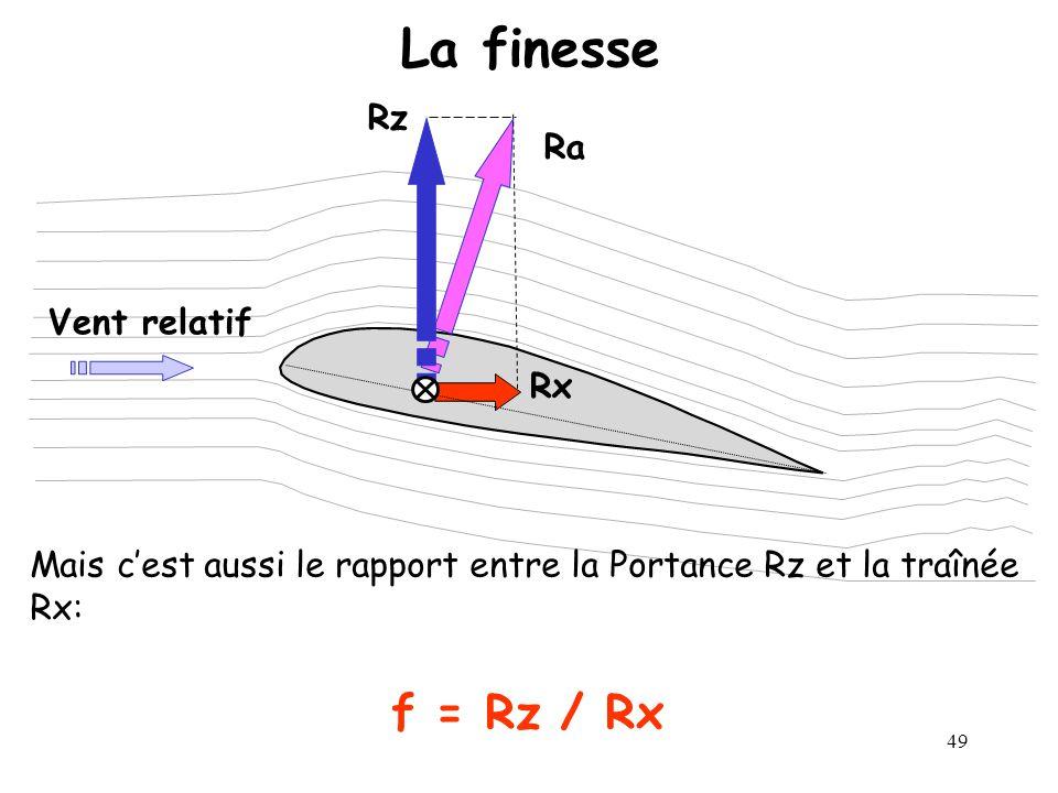 49 La finesse Ra Rx Rz Vent relatif Mais cest aussi le rapport entre la Portance Rz et la traînée Rx: f = Rz / Rx