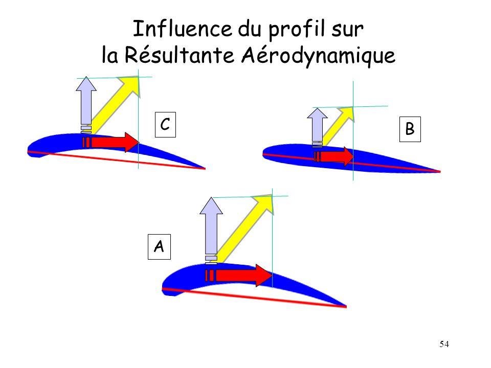 54 Influence du profil sur la Résultante Aérodynamique A C B