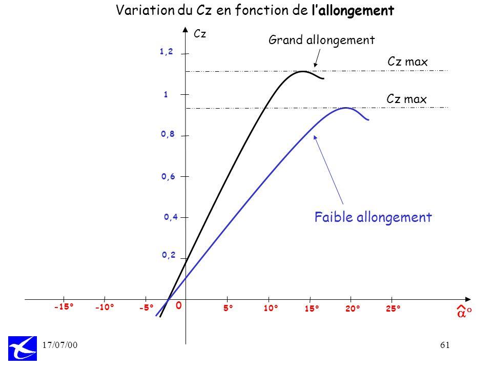 61 17/07/00 Variation du Cz en fonction de lallongement Cz 0 20°25° 15° 10° 5° - -10° -15° 0,2 0,4 0,6 0,8 1 1,2 Faible allongement Grand allongement