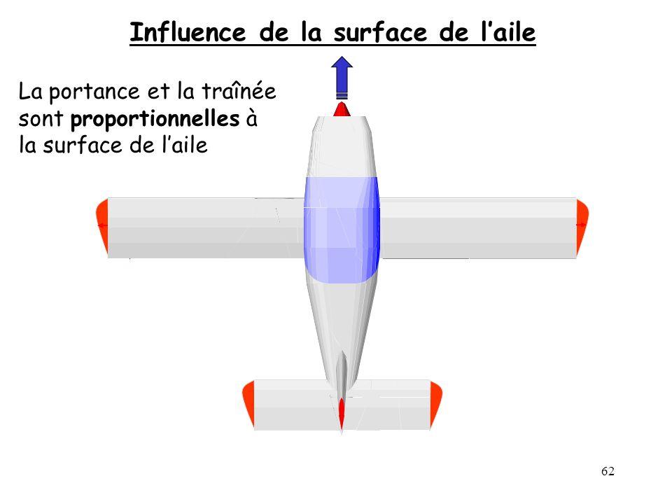 62 Influence de la surface de laile La portance et la traînée sont proportionnelles à la surface de laile