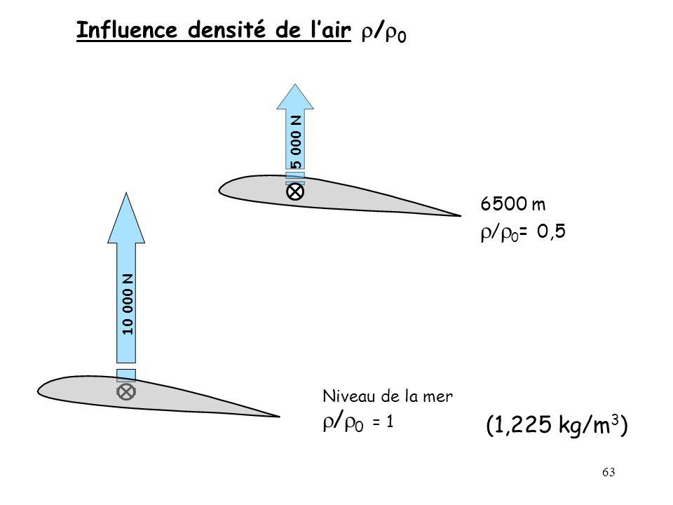 63 6500 m / 0 = 0,5 Niveau de la mer / 0 = 1 5 000 N 10 000 N Influence densité de lair / 0 (1,225 kg/m 3 )
