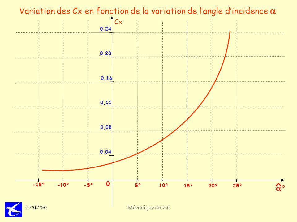 69 17/07/00Mécanique du vol Variation des Cx en fonction de la variation de langle dincidence Cx 0 20°25° 15° 10° 5° - -10° -15° 0,04 0,08 0,12 0,16 0