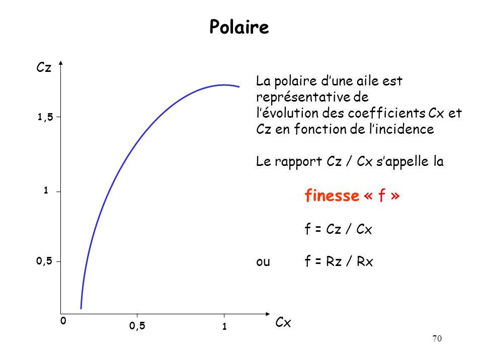 70 Polaire Cz Cx 1 0,5 1,5 0 0,5 1 La polaire dune aile est représentative de lévolution des coefficients Cx et Cz en fonction de lincidence Le rappor