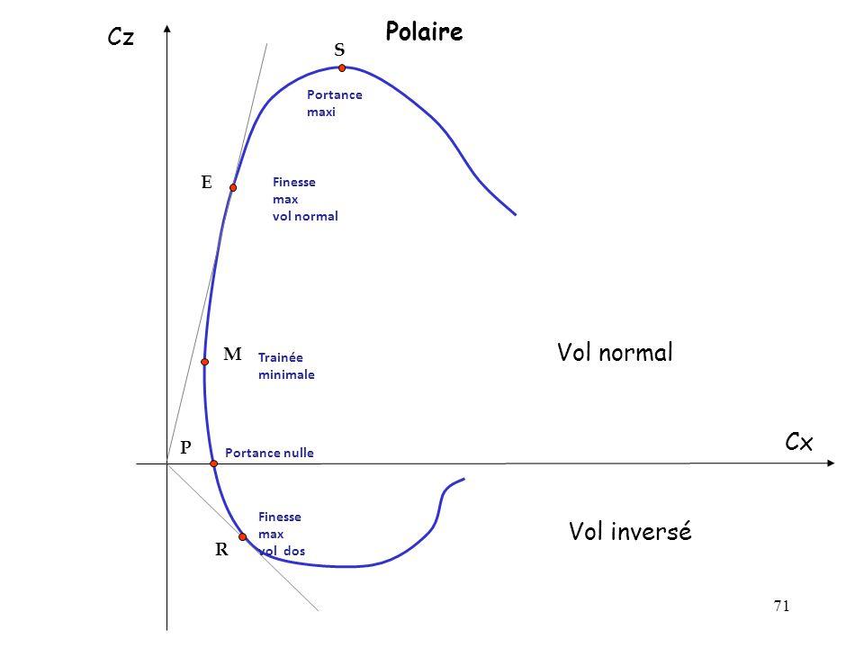 71 Polaire Cz Cx E S M P R Vol normal Vol inversé Portance nulle Trainée minimale Finesse max vol normal Finesse max vol dos Portance maxi