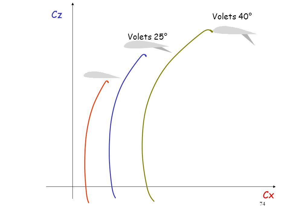 74 Cx Cz Volets 40° Volets 25°
