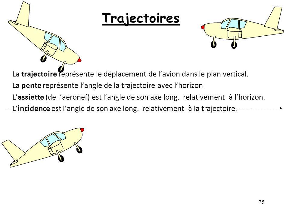 75 Trajectoires La trajectoire représente le déplacement de lavion dans le plan vertical. La pente représente langle de la trajectoire avec lhorizon L