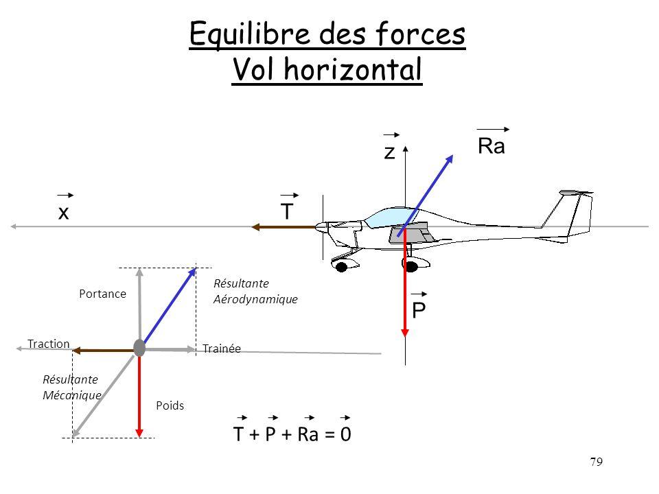 79 Equilibre des forces Vol horizontal z x T P Ra Poids Trainée Traction Portance Résultante Aérodynamique Résultante Mécanique T + P + Ra = 0