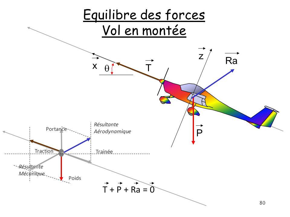 80 Equilibre des forces Vol en montée P Ra T x z Poids Trainée Traction Portance Résultante Aérodynamique Résultante Mécanique T + P + Ra = 0