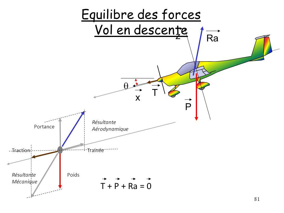 81 Equilibre des forces Vol en descente P Ra x z T Poids TrainéeTraction Portance Résultante Aérodynamique Résultante Mécanique T + P + Ra = 0