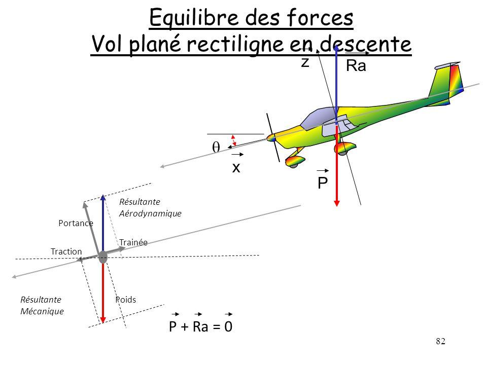 82 Equilibre des forces Vol plané rectiligne en descente P Ra x z Poids Trainée Traction Portance Résultante Aérodynamique Résultante Mécanique P + Ra