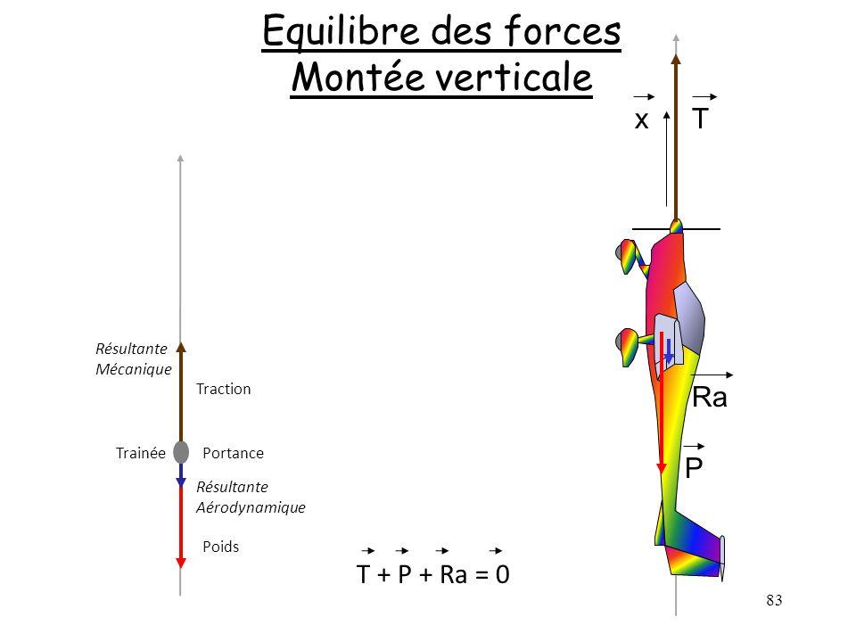 83 Equilibre des forces Montée verticale Poids Trainée Traction Portance Résultante Aérodynamique Résultante Mécanique T + P + Ra = 0 Ra Tx P