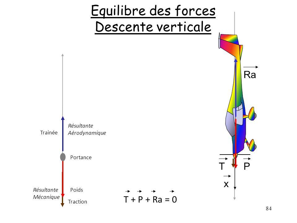 84 Equilibre des forces Descente verticale Poids Trainée Traction Portance Résultante Aérodynamique Résultante Mécanique T + P + Ra = 0 T Ra x P