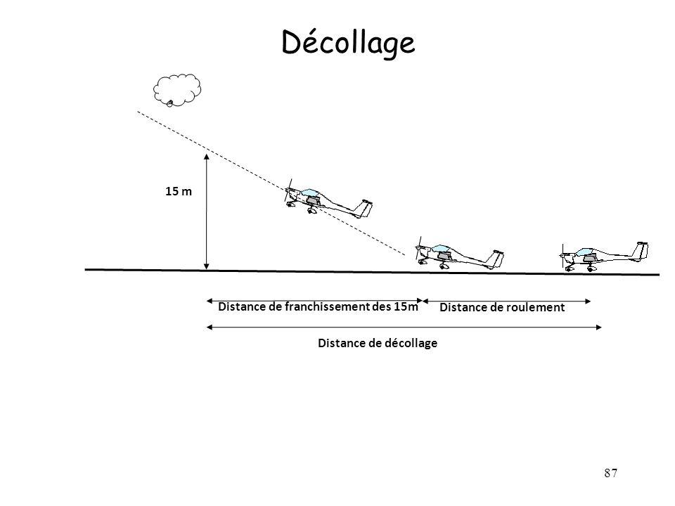 87 Décollage 15 m Distance de décollage Distance de roulement Distance de franchissement des 15m