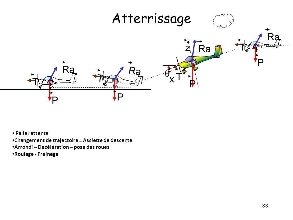 88 Atterrissage T P Ra T P P x z T T Ra P Palier attente Changement de trajectoire = Assiette de descente Arrondi – Décélération – posé des roues Roul
