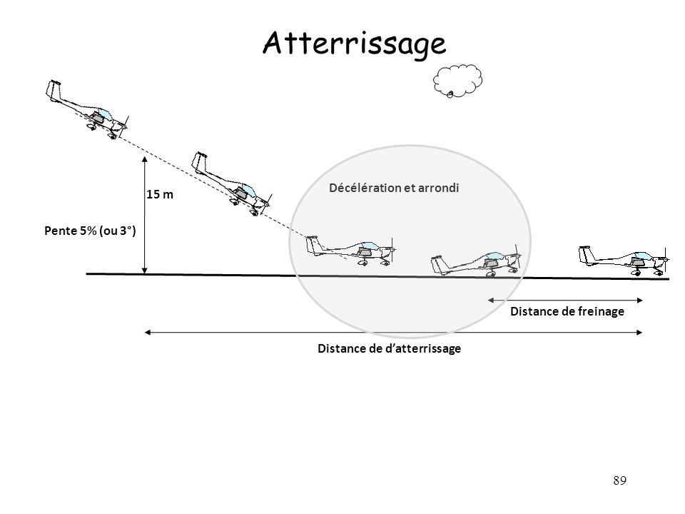 89 Atterrissage 15 m Distance de datterrissage Distance de freinage Décélération et arrondi Pente 5% (ou 3°)