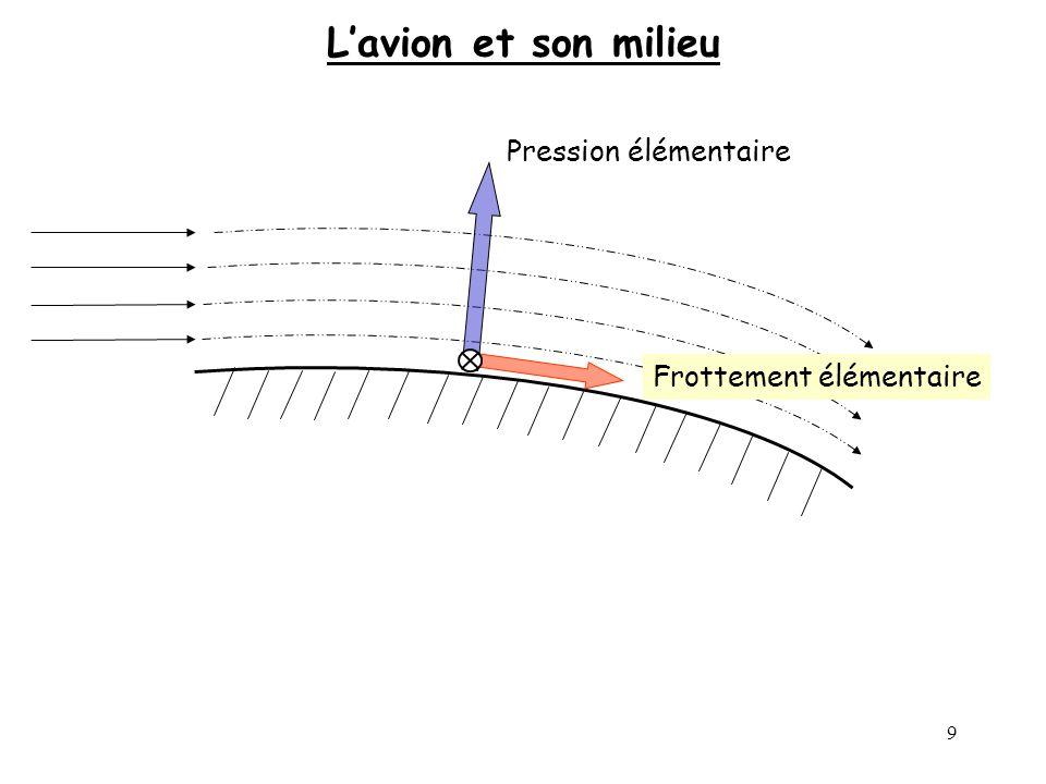 70 Polaire Cz Cx 1 0,5 1,5 0 0,5 1 La polaire dune aile est représentative de lévolution des coefficients Cx et Cz en fonction de lincidence Le rapport Cz / Cx sappelle la finesse « f » f = Cz / Cx ouf = Rz / Rx